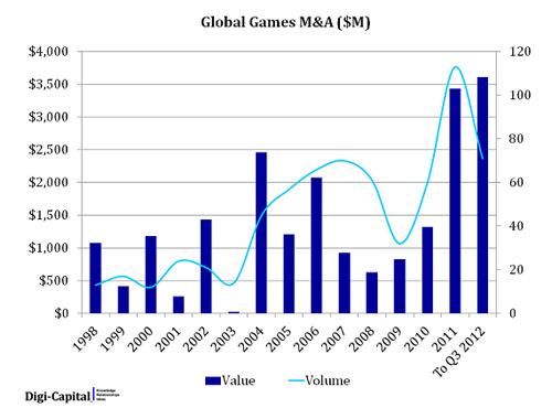Xu hướng thị trường game 2012 là gì? 2