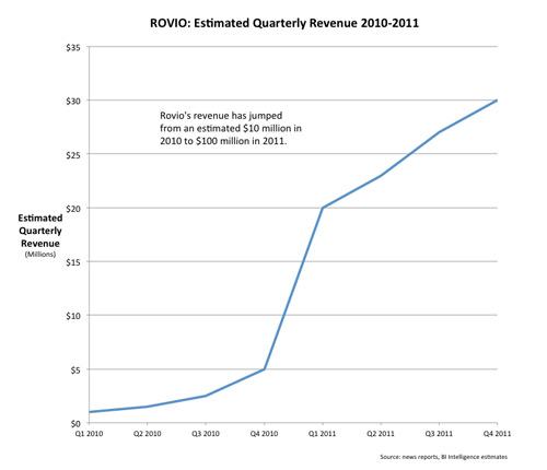 Các nguồn thu chính của Rovio 3