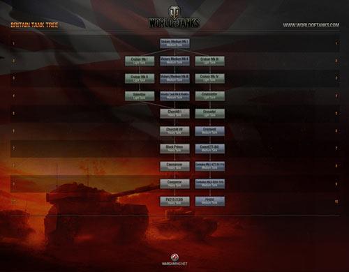 World of Tanks 8.1 có mặt tại Việt Nam từ sáng mai 1
