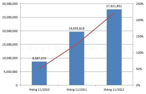 Zing Play có gần 28 triệu tài khoản đăng ký sử dụng 2