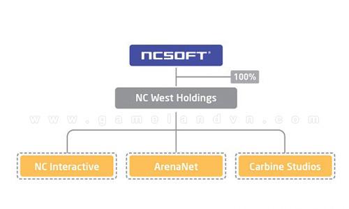 NCsoft tái cấu trúc các chi nhánh tại phương Tây 2
