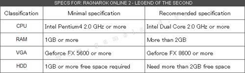 Ragnarok Online 2 công bố những hình ảnh về gameplay
